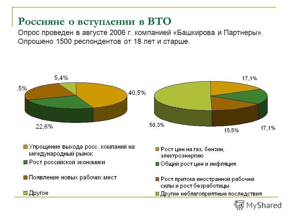 Россияне о вступлении в ВТО Опрос проведен в августе 2006 г. компанией «Башкирова и Партнеры». Опрошено 1500 респондентов от 18 лет и старше.