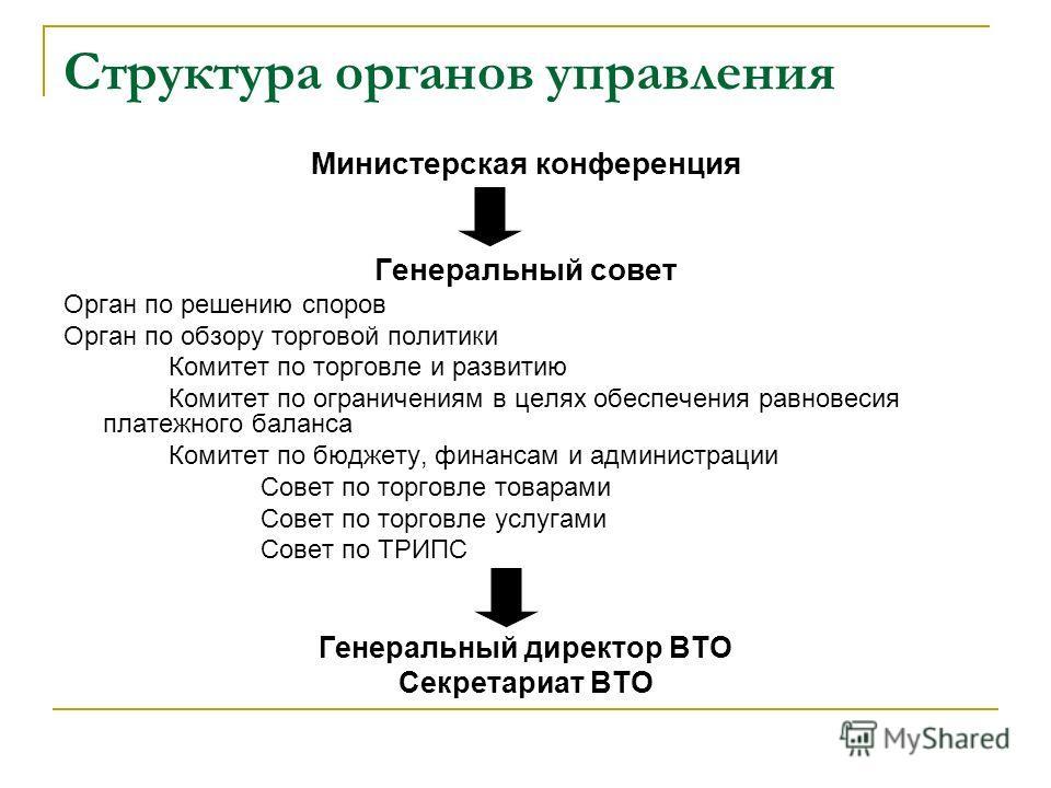 Структура органов управления Министерская конференция Генеральный совет Орган по решению споров Орган по обзору торговой политики Комитет по торговле и развитию Комитет по ограничениям в целях обеспечения равновесия платежного баланса Комитет по бюдж