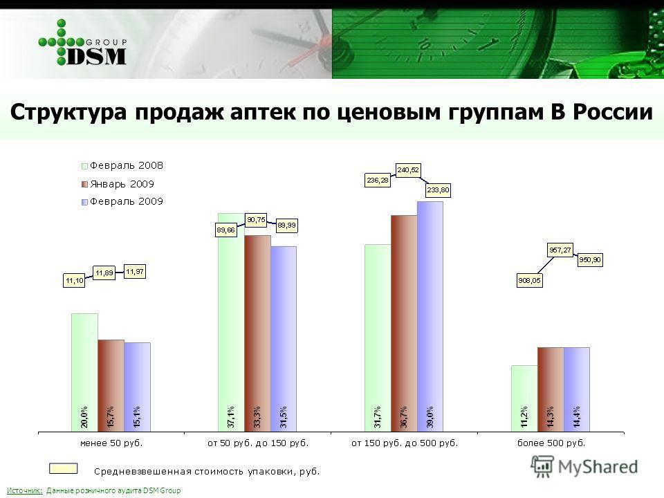 Источник: Данные розничного аудита DSM Group Структура продаж аптек по ценовым группам В России