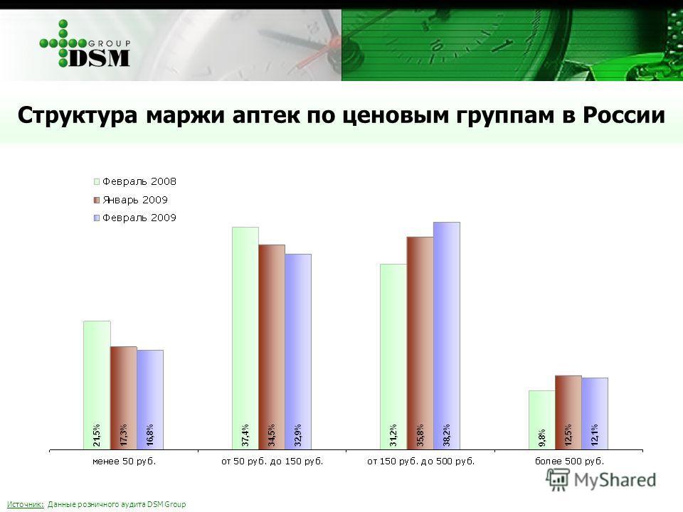 Источник: Данные розничного аудита DSM Group Структура маржи аптек по ценовым группам в России