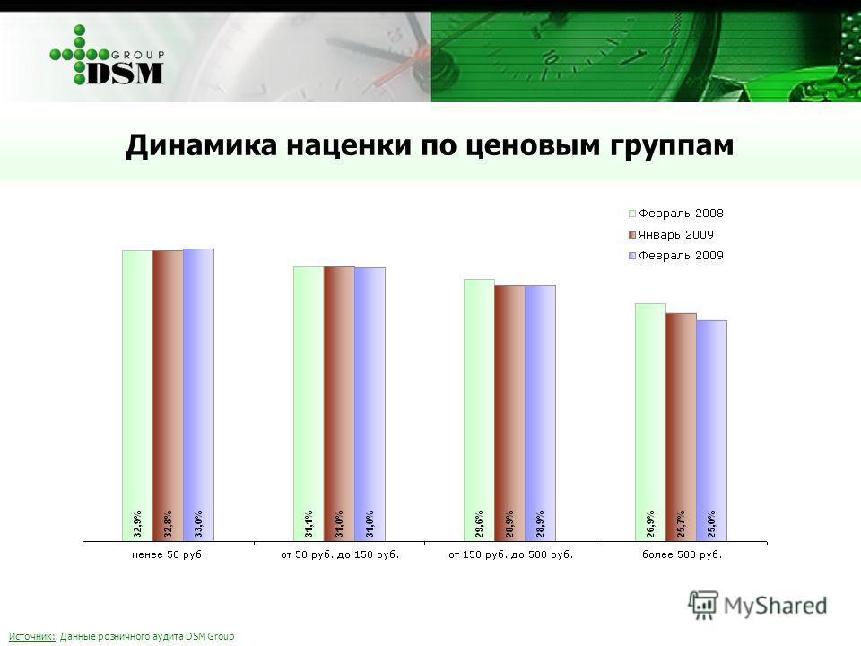 Источник: Данные розничного аудита DSM Group Динамика наценки по ценовым группам
