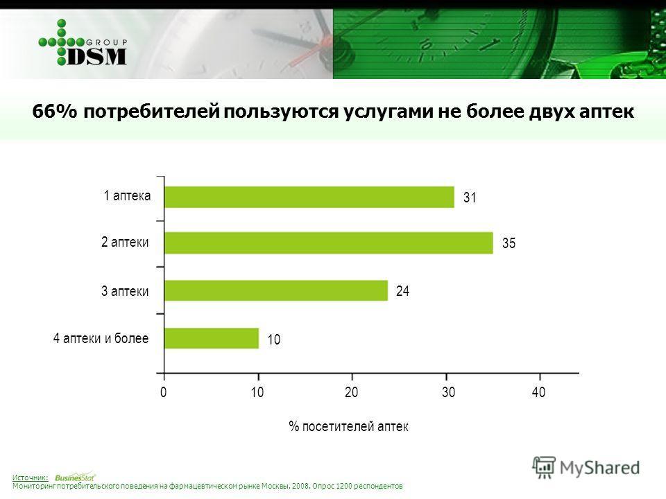 Источник: Мониторинг потребительского поведения на фармацевтическом рынке Москвы. 2008. Опрос 1200 респондентов 66% потребителей пользуются услугами не более двух аптек 1 аптека 2 аптеки 3 аптеки 4 аптеки и более 0 10 20 30 40 % посетителей аптек 31