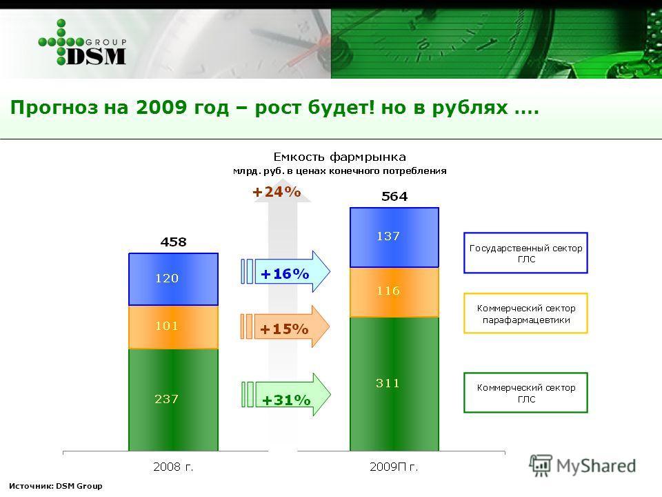 Источник: DSM Group Прогноз на 2009 год – рост будет! но в рублях ….