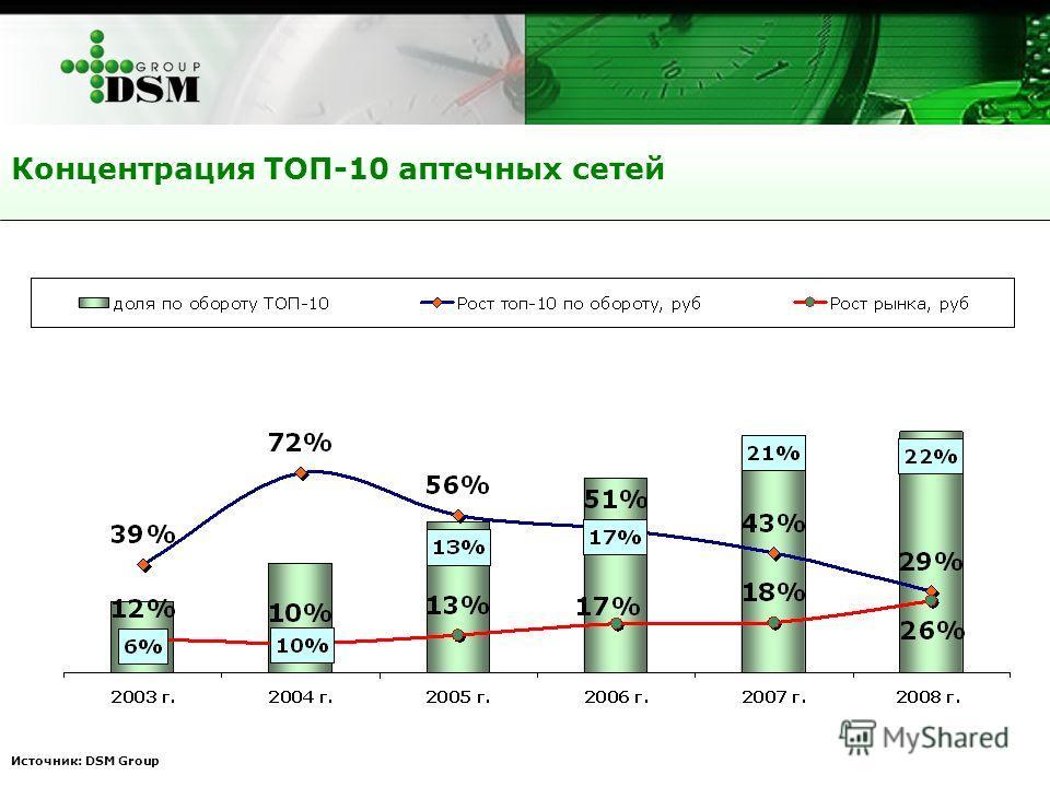 Источник: DSM Group Концентрация ТОП-10 аптечных сетей