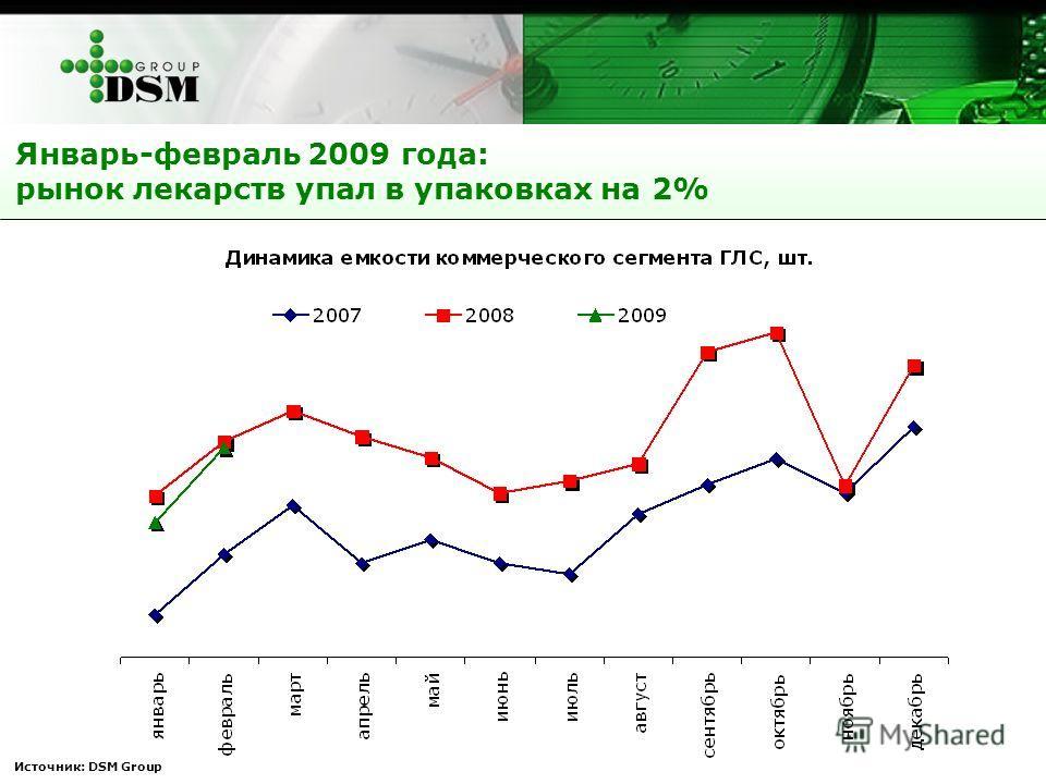 Январь-февраль 2009 года: рынок лекарств упал в упаковках на 2% Источник: DSM Group