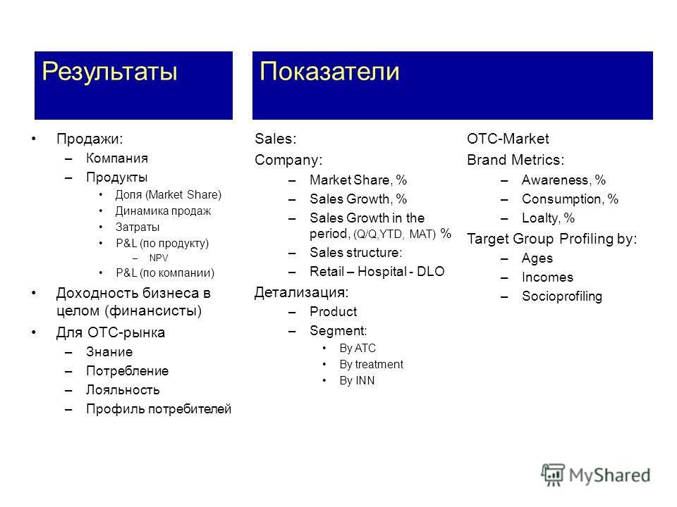 Продажи: –Компания –Продукты Доля (Market Share) Динамика продаж Затраты P&L (по продукту) –NPV P&L (по компании) Доходность бизнеса в целом (финансисты) Для ОТС-рынка –Знание –Потребление –Лояльность –Профиль потребителей Результаты Sales: Company:
