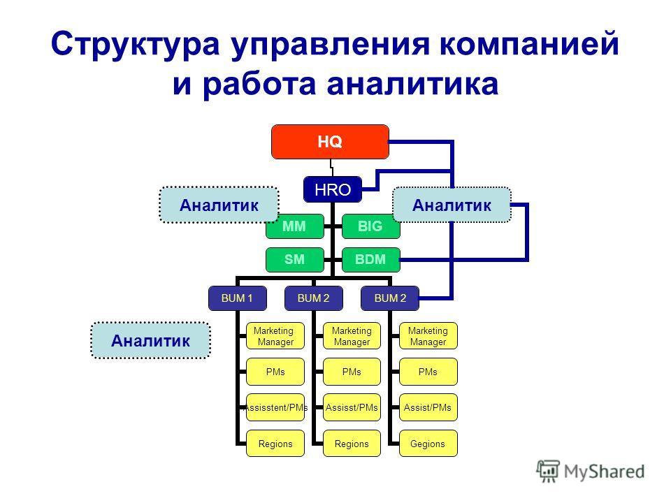 Структура управления компанией и работа аналитика HQ Аналитик