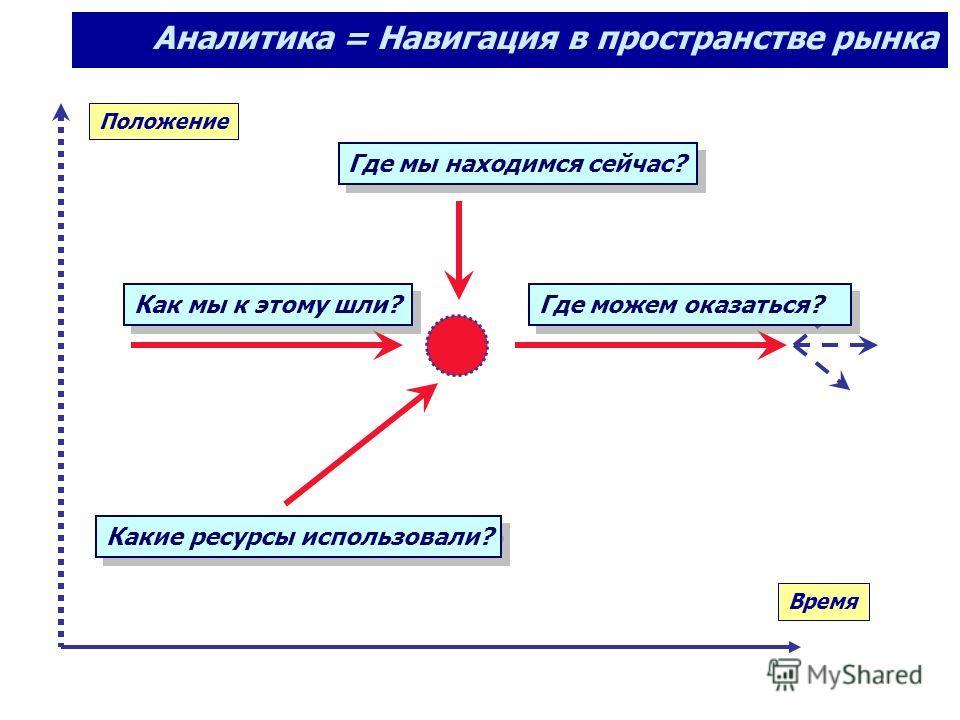 Где мы находимся сейчас? Как мы к этому шли? Какие ресурсы использовали? Время Положение Аналитика = Навигация в пространстве рынка Где можем оказаться?