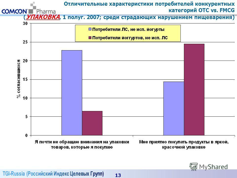 13 Отличительные характеристики потребителей конкурентных категорий OTC vs. FMCG ( УПАКОВКА, 1 полуг. 2007; среди страдающих нарушением пищеварения)