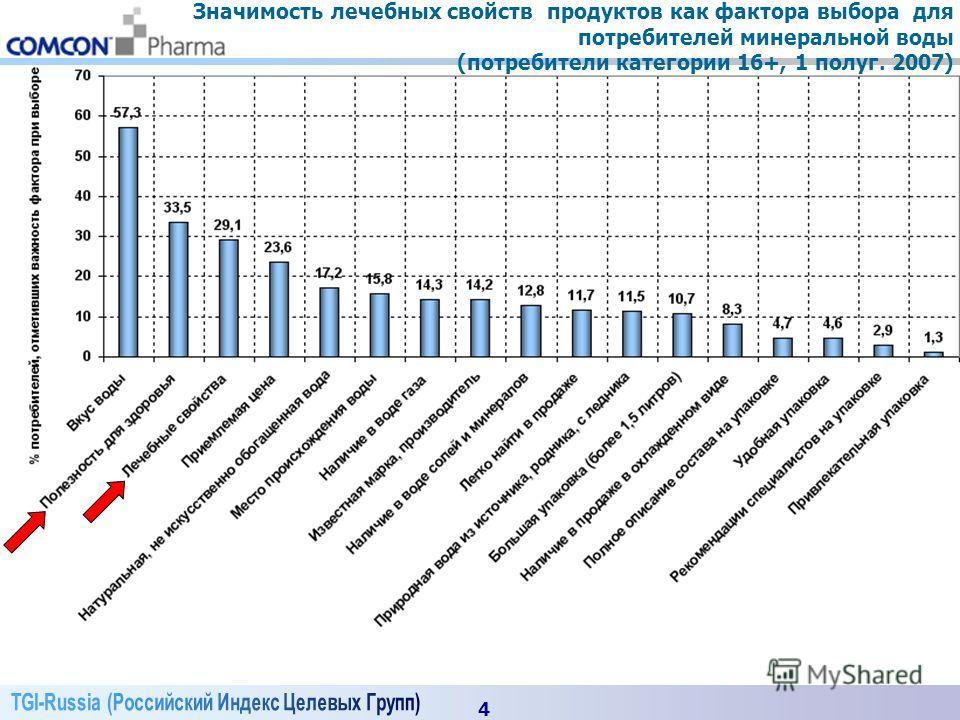 4 Значимость лечебных свойств продуктов как фактора выбора для потребителей минеральной воды (потребители категории 16+, 1 полуг. 2007)