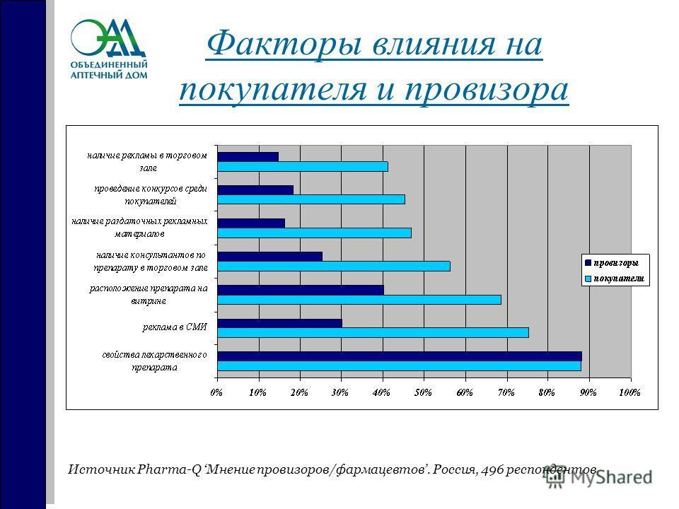 Факторы влияния на покупателя и провизора Источник Pharma-Q Мнение провизоров/фармацевтов. Россия, 496 респондентов