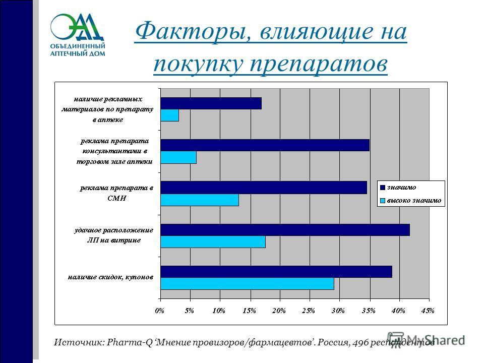Факторы, влияющие на покупку препаратов Источник: Pharma-Q Мнение провизоров/фармацевтов. Россия, 496 респондентов