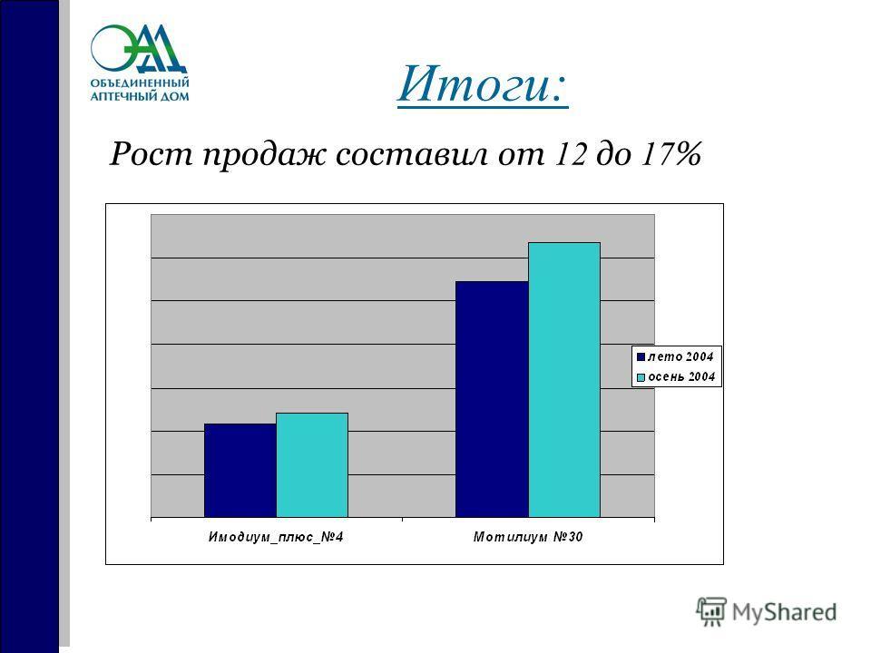 Итоги: Рост продаж составил от 12 до 17 %