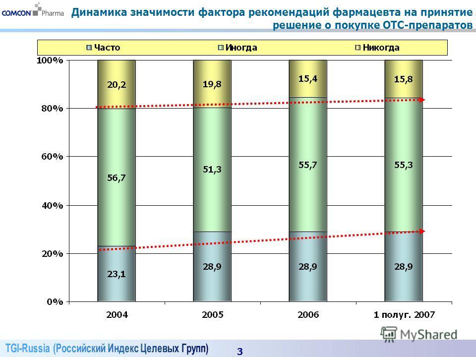 3 Динамика значимости фактора рекомендаций фармацевта на принятие решение о покупке OTC-препаратов