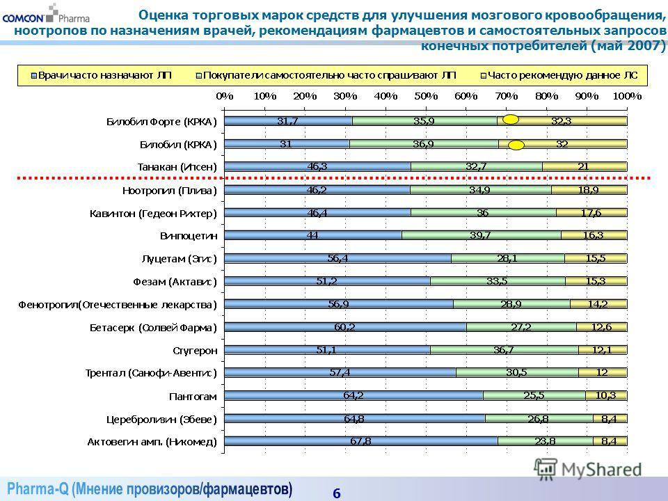 6 Оценка торговых марок средств для улучшения мозгового кровообращения, ноотропов по назначениям врачей, рекомендациям фармацевтов и самостоятельных запросов конечных потребителей (май 2007)
