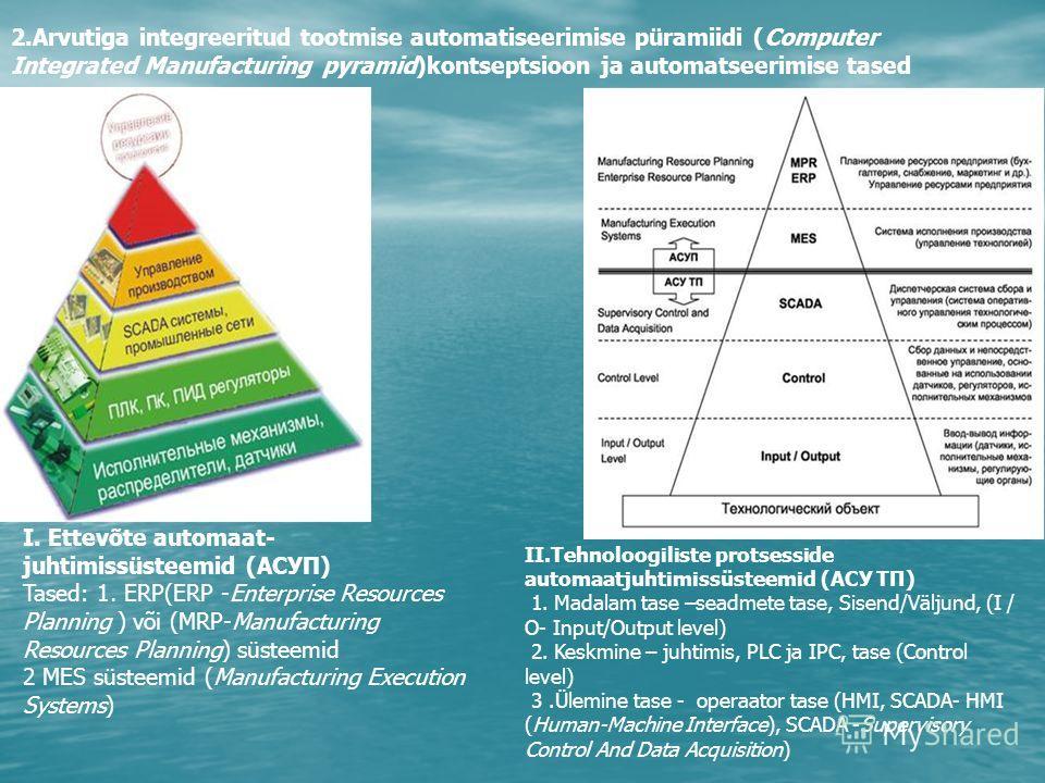 2.Arvutiga integreeritud tootmise automatiseerimise püramiidi (Computer Integrated Manufacturing pyramid)kontseptsioon ja automatseerimise tased I. Ettevõte automaat- juhtimissüsteemid (АСУП) Tased: 1. ERP(ERP -Enterprise Resources Planning ) või (MR