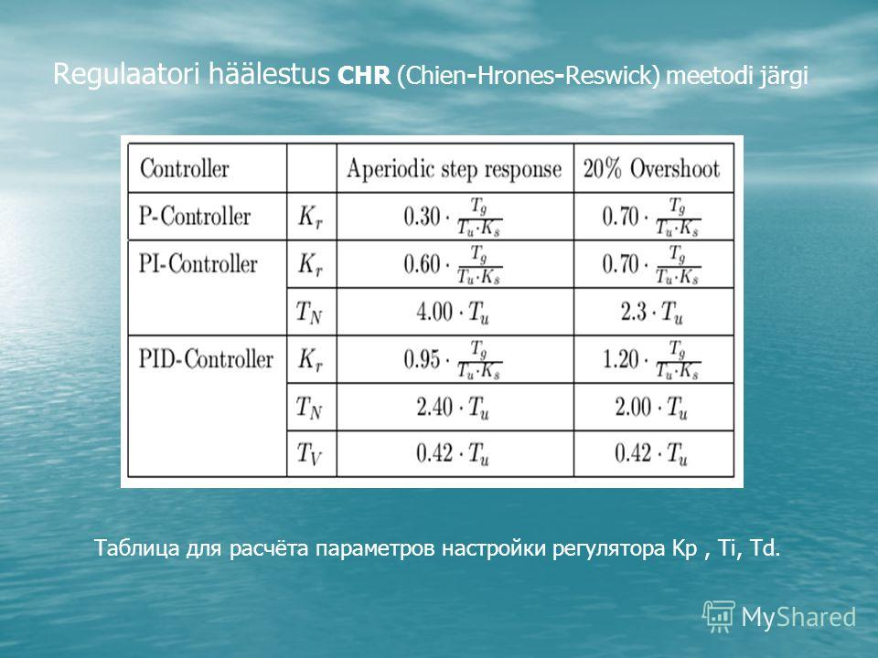 Regulaatori häälestus CHR (Chien-Hrones-Reswick) meetodi järgi Таблица для расчёта параметров настройки регулятора Kр, Ti, Td.