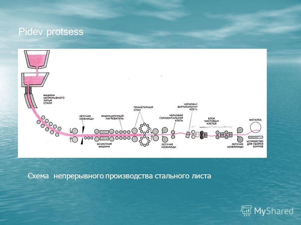 Pidev protsess Схема непрерывного производства стального листа