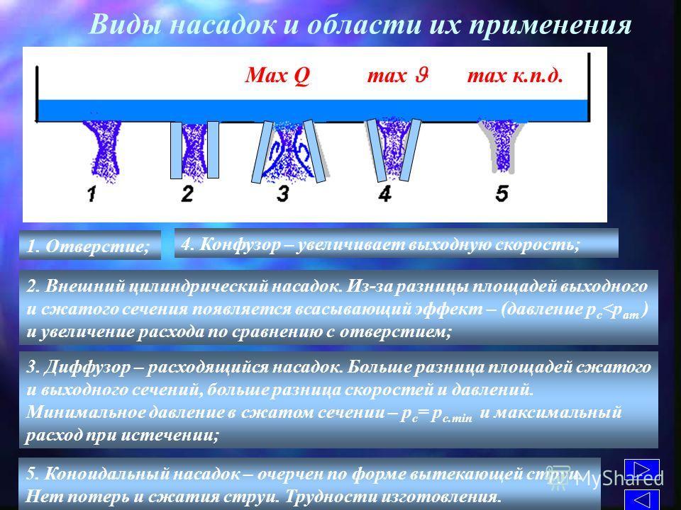 Виды насадок и области их применения 1. Отверстие; 2. Внешний цилиндрический насадок. Из-за разницы площадей выходного и сжатого сечения появляется всасывающий эффект – (давление р с