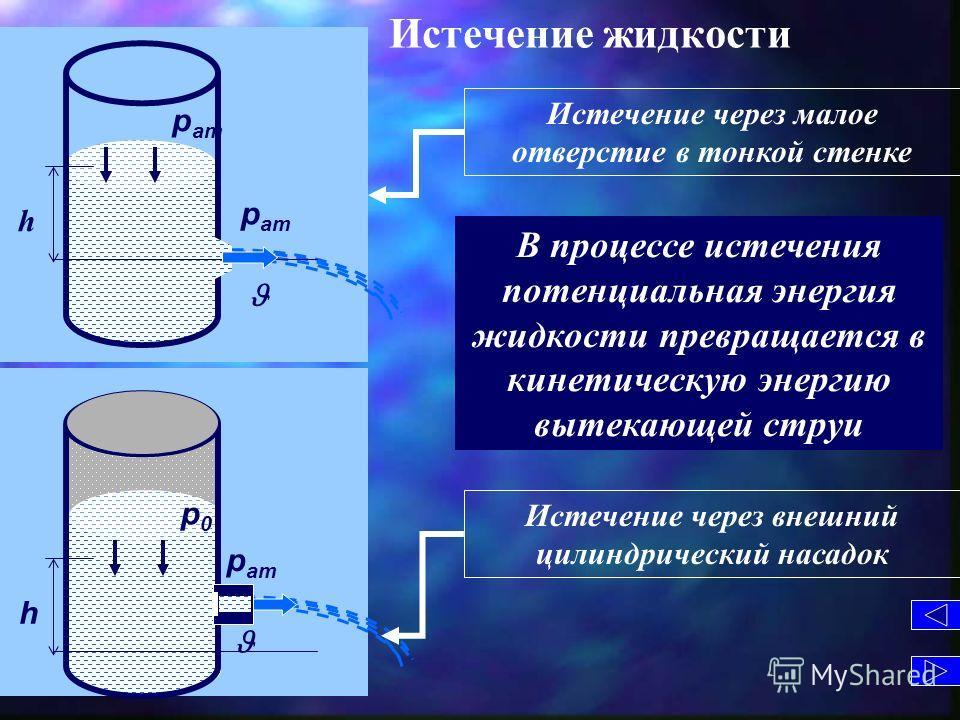 p ат Истечение жидкости В процессе истечения потенциальная энергия жидкости превращается в кинетическую энергию вытекающей струи p ат h p ат p 0 h Истечение через малое отверстие в тонкой стенке Истечение через внешний цилиндрический насадок