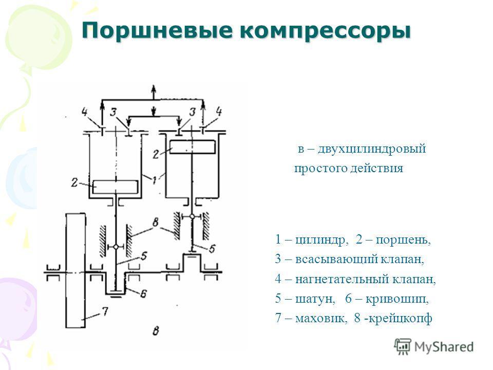 Поршневые компрессоры в – двухцилиндровый простого действия 1 – цилиндр, 2 – поршень, 3 – всасывающий клапан, 4 – нагнетательный клапан, 5 – шатун, 6 – кривошип, 7 – маховик, 8 -крейцкопф