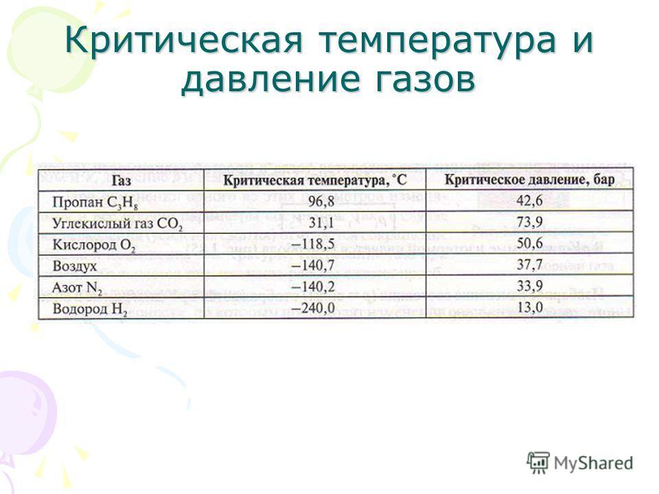 Критическая температура и давление газов