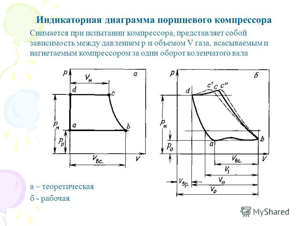 Индикаторная диаграмма поршневого компрессора Снимается при испытании компрессора, представляет собой зависимость между давлением р и объемом V газа, всасываемым и нагнетаемым компрессором за один оборот коленчатого вала а – теоретическая б - рабочая