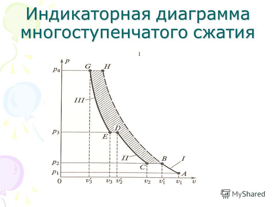 Индикаторная диаграмма многоступенчатого сжатия