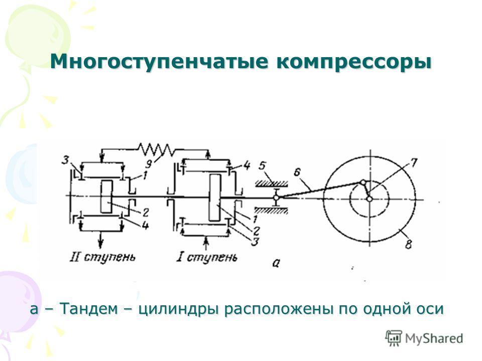 Многоступенчатые компрессоры а – Тандем – цилиндры расположены по одной оси