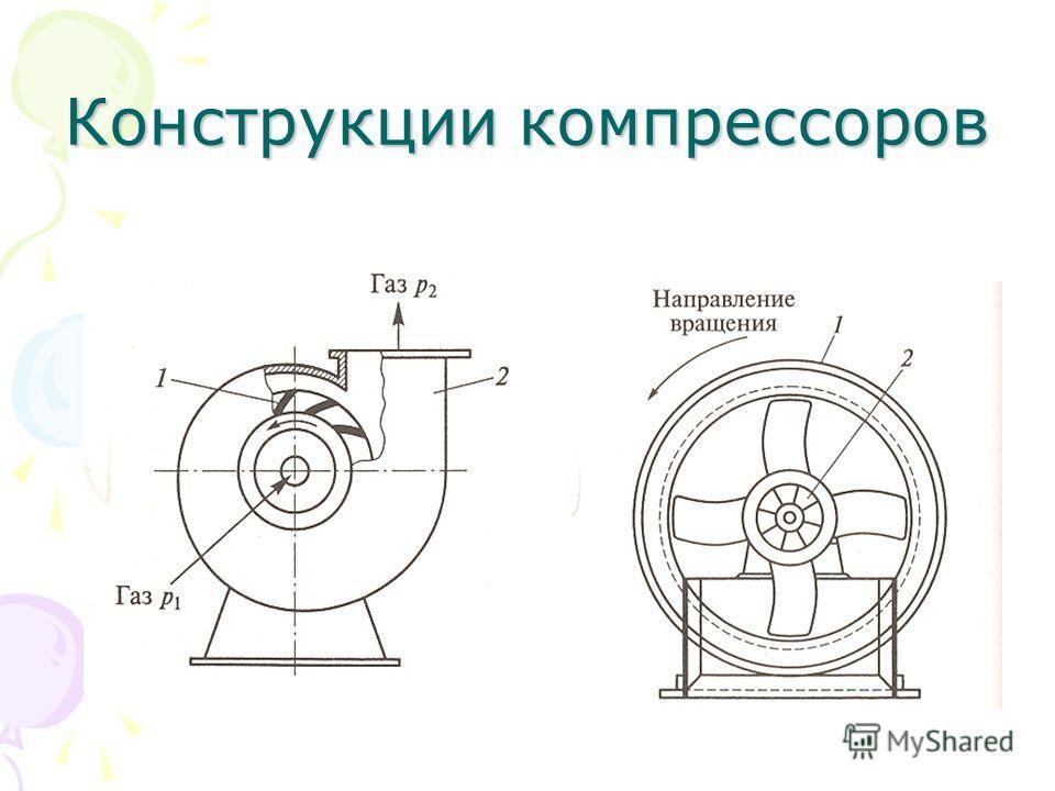 Конструкции компрессоров