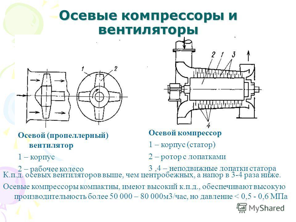 Осевые компрессоры и вентиляторы Осевой (пропеллерный) вентилятор 1 – корпус 2 – рабочее колесо Осевой компрессор 1 – корпус (статор) 2 – ротор с лопатками 3,4 – неподвижные лопатки статора К.п.д. осевых вентиляторов выше, чем центробежных, а напор в