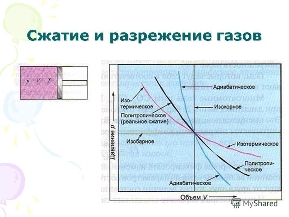 Сжатие и разрежение газов