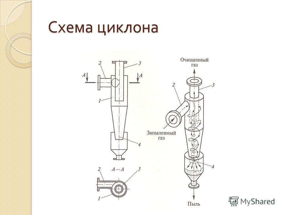 Схема циклона