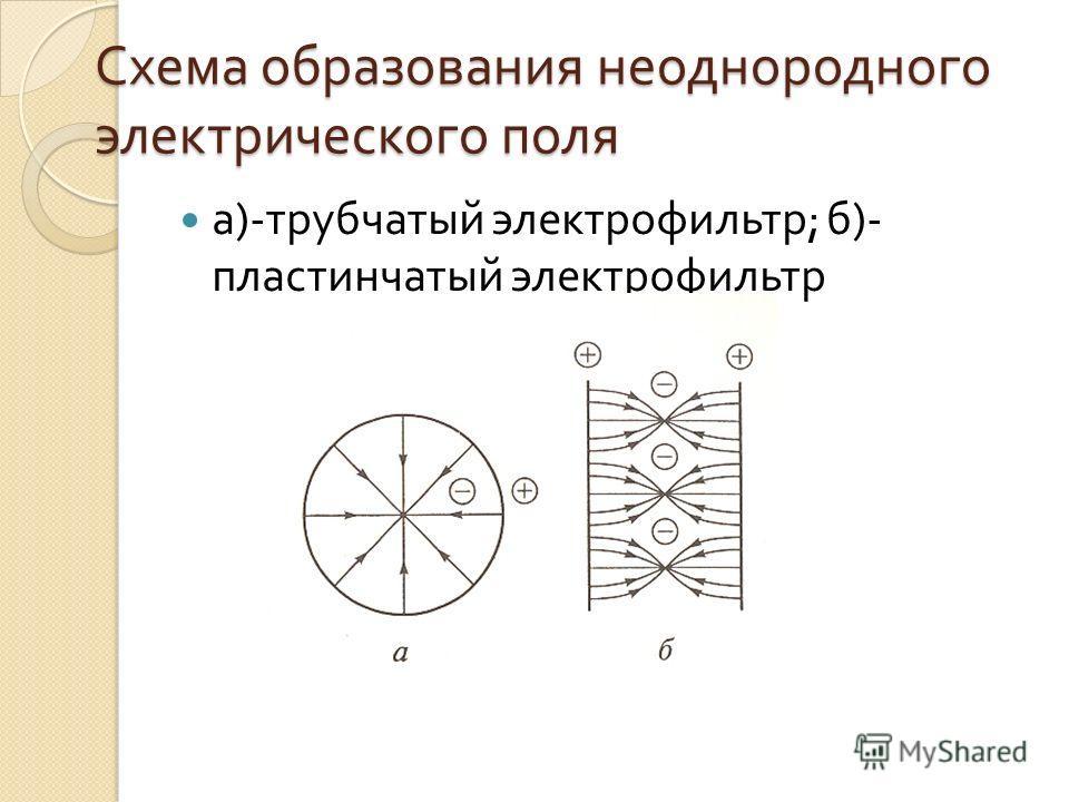 Схема образования неоднородного электрического поля а )- трубчатый электрофильтр ; б )- пластинчатый электрофильтр