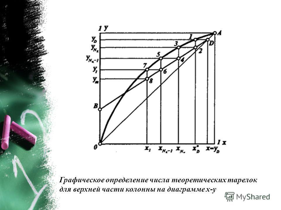 Графическое определение числа теоретических тарелок для верхней части колонны на диаграмме х-у