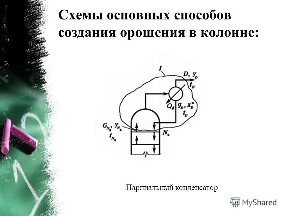 Схемы основных способов создания орошения в колонне: Парциальный конденсатор