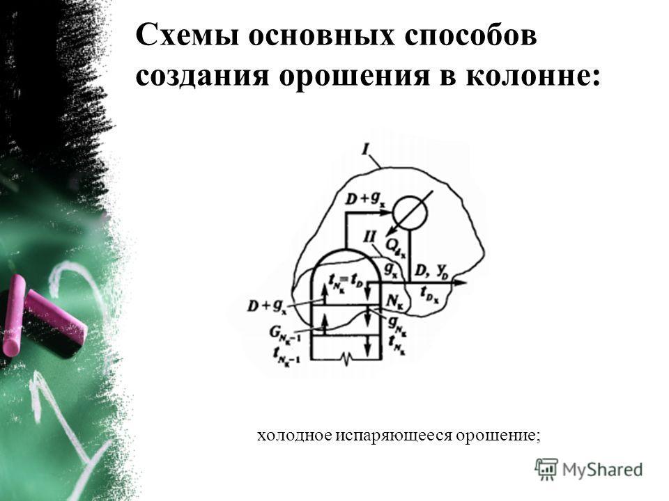 Схемы основных способов создания орошения в колонне: холодное испаряющееся орошение;