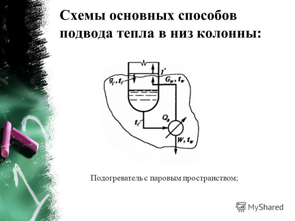 Схемы основных способов подвода тепла в низ колонны: Подогреватель с паровым пространством;