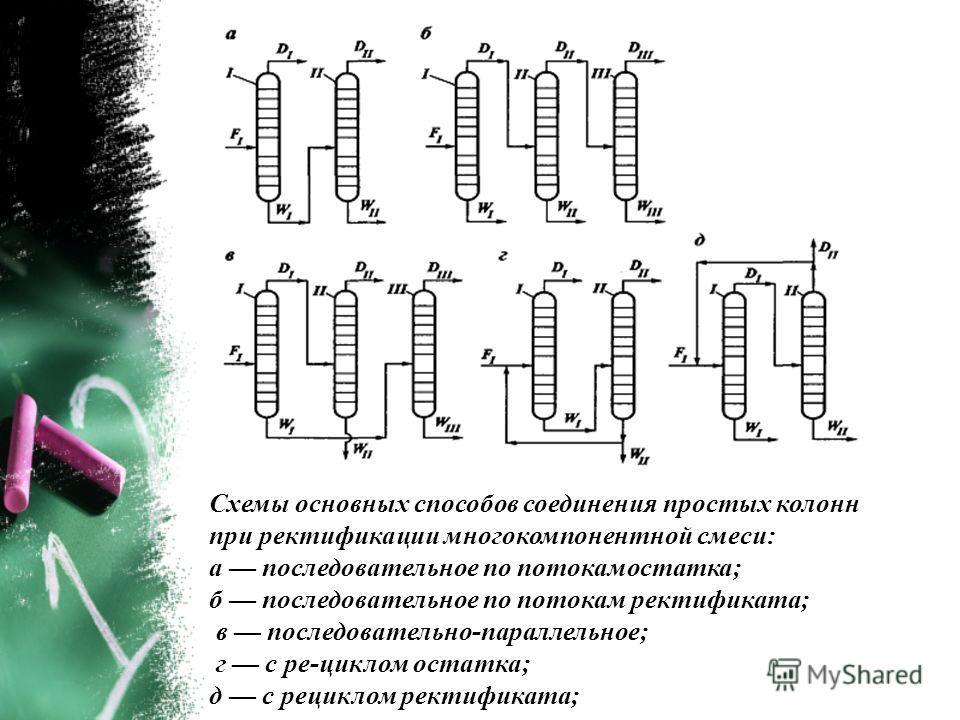 Схемы основных способов соединения простых колонн при ректификации многокомпонентной смеси: а последовательное по потокамостатка; б последовательное по потокам ректификата; в последовательно-параллельное; г с ре-циклом остатка; д с рециклом ректифика