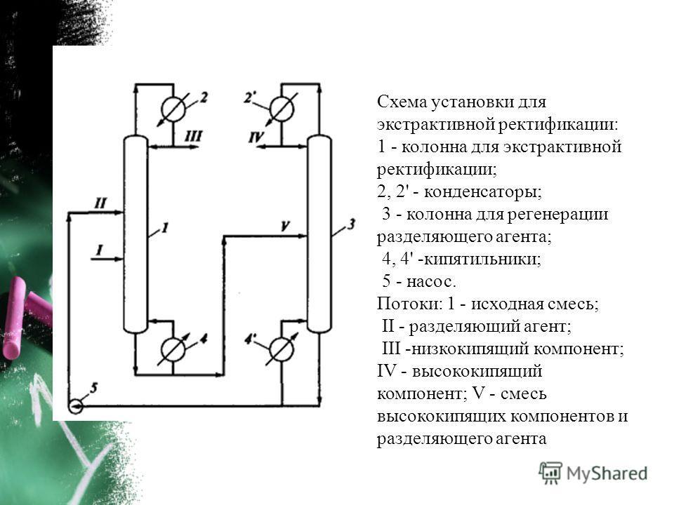 Схема установки для экстрактивной ректификации: 1 - колонна для экстрактивной ректификации; 2, 2' - конденсаторы; 3 - колонна для регенерации разделяющего агента; 4, 4' -кипятильники; 5 - насос. Потоки: 1 - исходная смесь; II - разделяющий агент; III