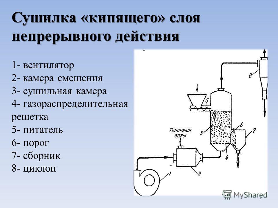 Сушилка «кипящего» слоя непрерывного действия 1- вентилятор 2- камера смешения 3- сушильная камера 4- газораспределительная решетка 5- питатель 6- порог 7- сборник 8- циклон 7