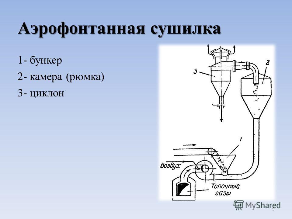 Аэрофонтанная сушилка 1- бункер 2- камера (рюмка) 3- циклон 9