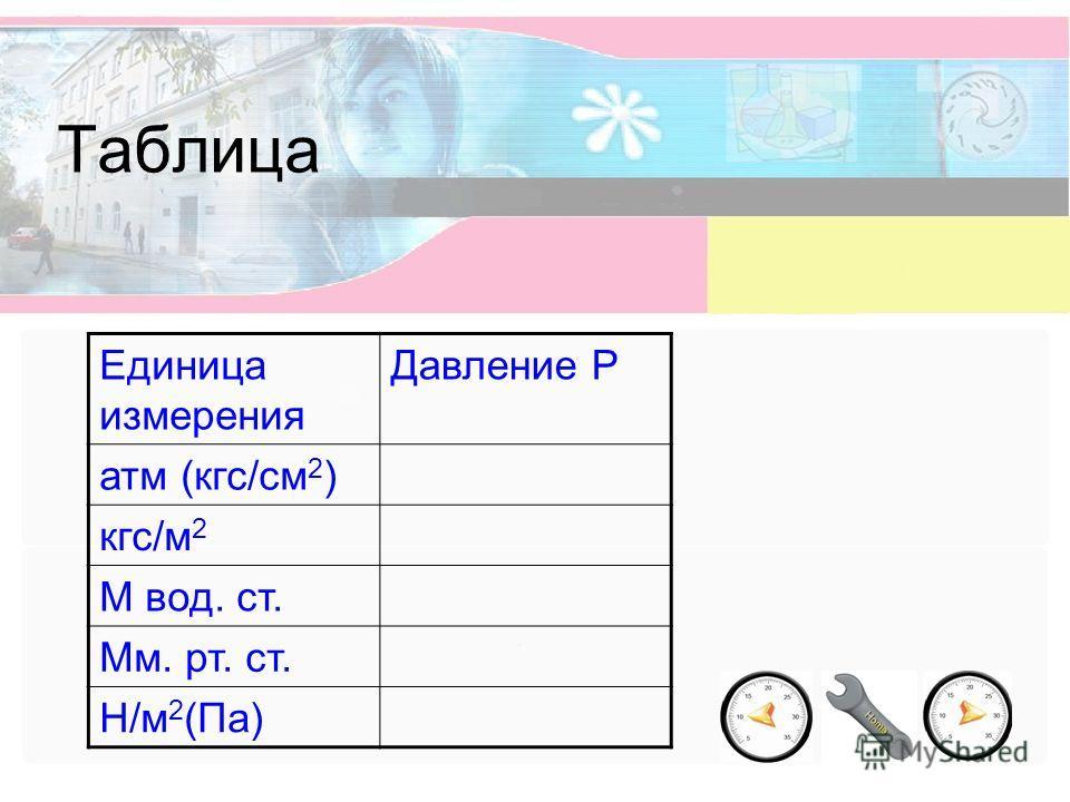 Таблица Единица измерения Давление Р атм (кгс/см 2 ) кгс/м 2 М вод. ст. Мм. рт. ст. Н/м 2 (Па)