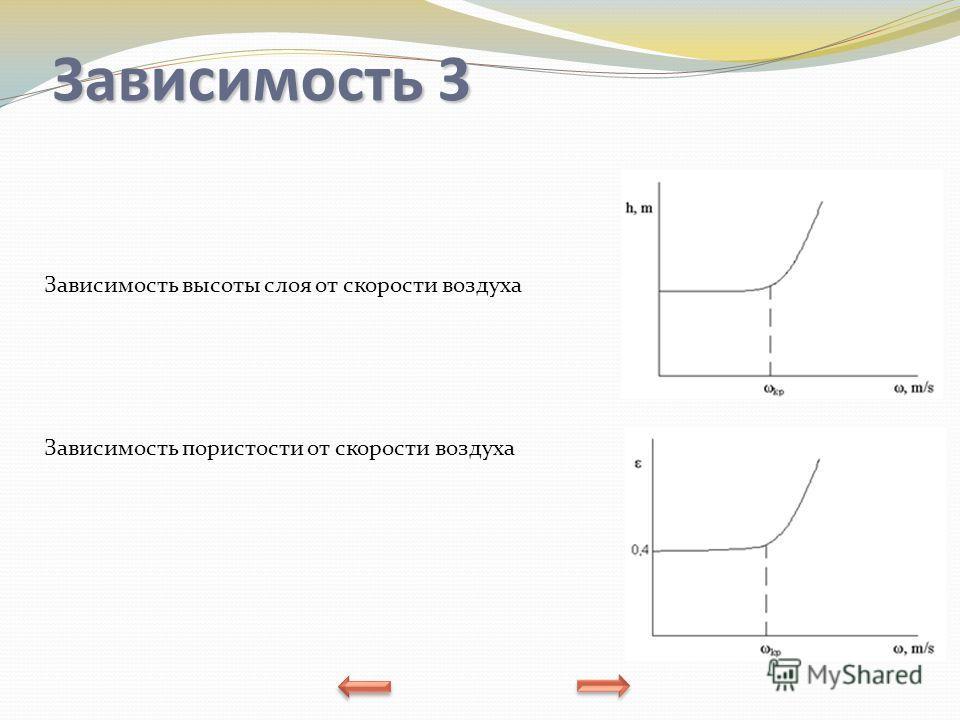 Зависимость 3 Зависимость высоты слоя от скорости воздуха Зависимость пористости от скорости воздуха
