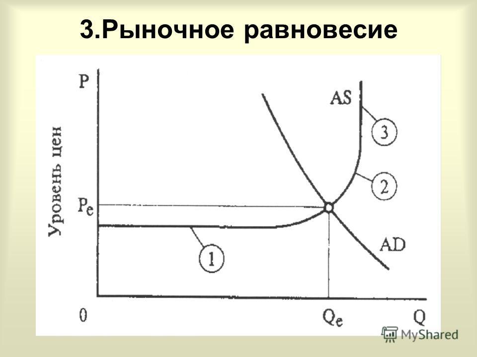 3.Рыночное равновесие