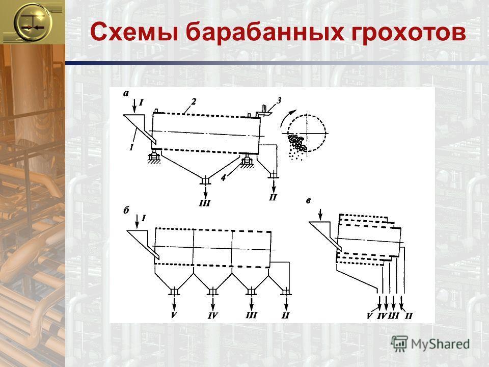 Схемы барабанных грохотов
