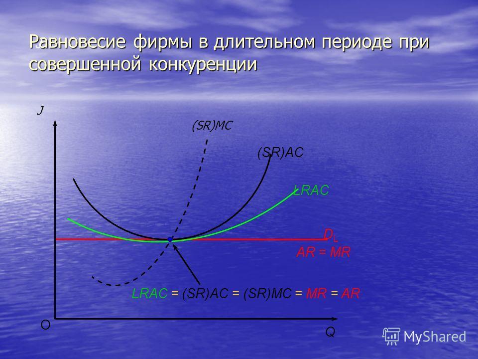 Равновесие фирмы в длительном периоде при совершенной конкуренции Ј O Q AR = MR (SR)AC LRAC DLDL LRAC = (SR)AC = (SR)MC = MR = AR (SR)MC Ј
