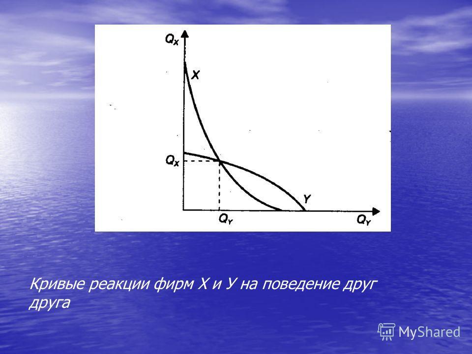 Кривые реакции фирм Х и У на поведение друг друга