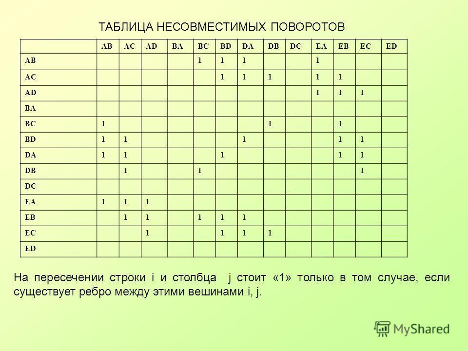ABACADBABCBDDADBDCEAEBECED AB1111 AC11111 AD111 BA BC111 BD11111 DA11111 DB111 DC EA111 EB11111 EC1111 ED ТАБЛИЦА НЕСОВМЕСТИМЫХ ПОВОРОТОВ На пересечении строки i и столбца j стоит «1» толькo в том случае, если существует ребро между этими вешинами i,