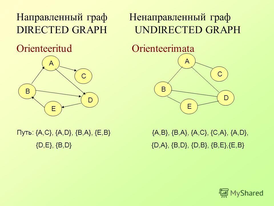 Направленный граф Ненаправленный граф DIRECTED GRAPH UNDIRECTED GRAPH Orienteeritud Orienteerimata А B C E D А B C E D Путь: {A,C}, {A,D}, {B,A}, {E,B} {A,B}, {B,A}, {A,C}, {C,A}, {A,D}, {D,E}, {B,D} {D,A}, {B,D}, {D,B}, {B,E},{E,B}